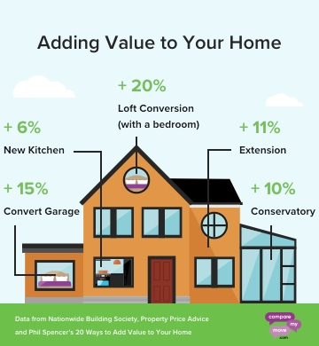 Ways to Add Value to Your Home